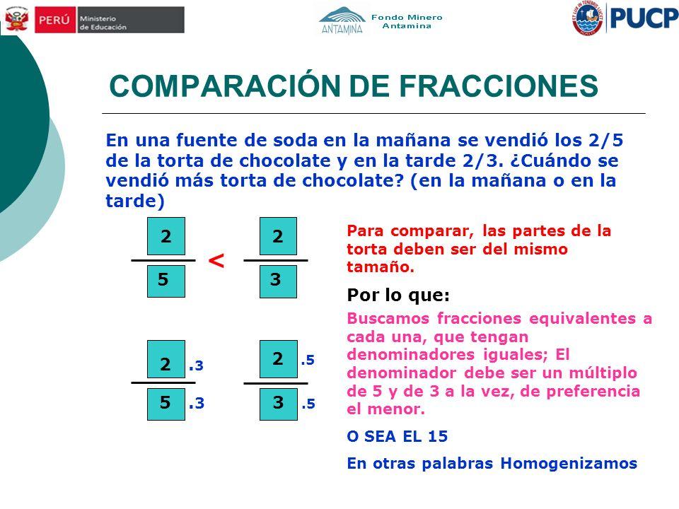 COMPARACIÓN DE FRACCIONES < 2. 3 5. 3 3.5 2.5 En una fuente de soda en la mañana se vendió los 2/5 de la torta de chocolate y en la tarde 2/3. ¿Cuándo