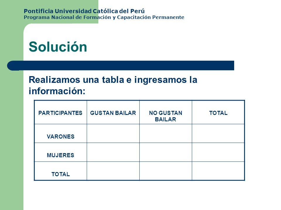 Realizamos una tabla e ingresamos la información: Solución PARTICIPANTESGUSTAN BAILARNO GUSTAN BAILAR TOTAL VARONES MUJERES TOTAL Pontificia Universid