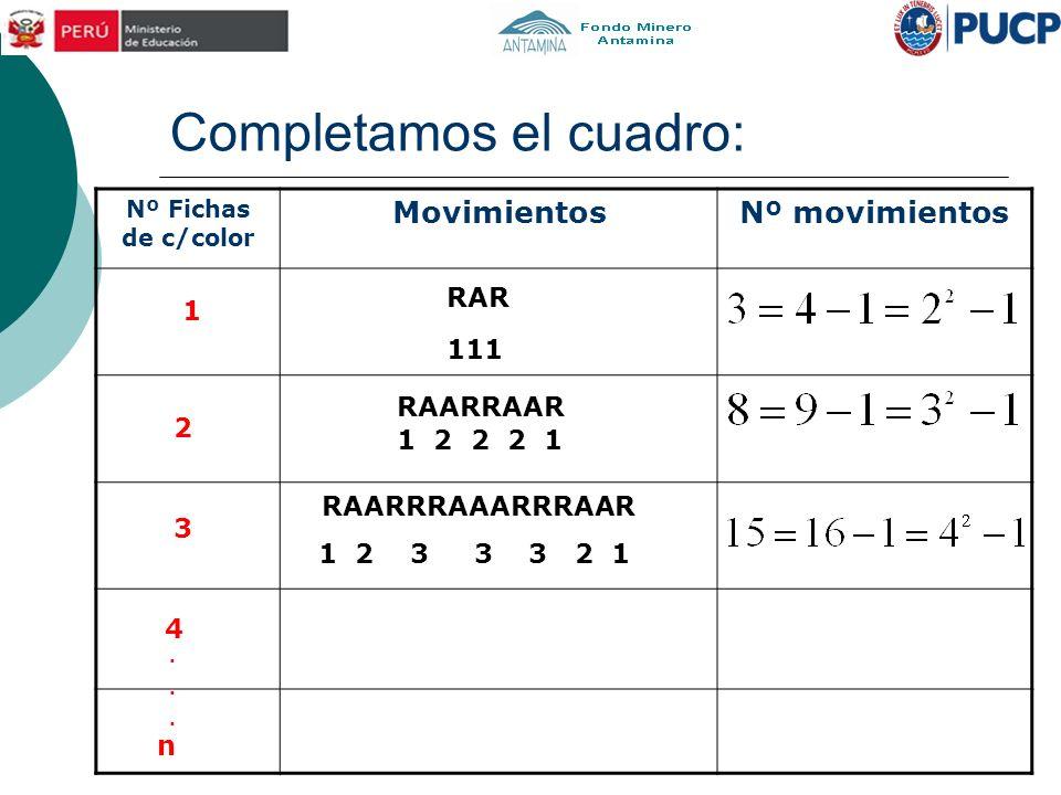 Completamos el cuadro: Nº Fichas de c/color MovimientosNº movimientos 111 RAR RAARRAAR 1 2 2 2 1 RAARRRAAARRRAAR 1 2 3 3 3 2 1 1 2 3 4 n......