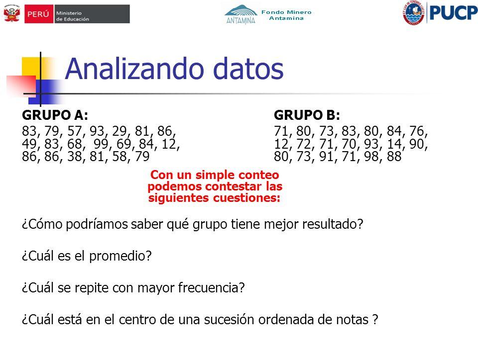 Analizando datos GRUPO A: 83, 79, 57, 93, 29, 81, 86, 49, 83, 68, 99, 69, 84, 12, 86, 86, 38, 81, 58, 79 GRUPO B: 71, 80, 73, 83, 80, 84, 76, 12, 72, 71, 70, 93, 14, 90, 80, 73, 91, 71, 98, 88 Con un simple conteo podemos contestar las siguientes cuestiones: ¿Cómo podríamos saber qué grupo tiene mejor resultado.
