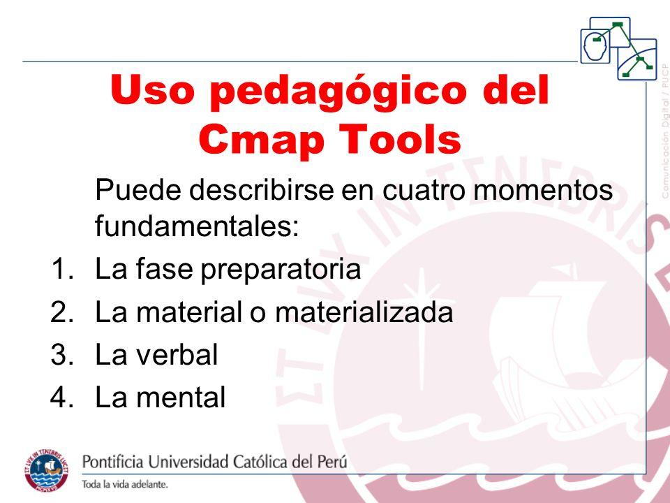 Puede describirse en cuatro momentos fundamentales: 1.La fase preparatoria 2.La material o materializada 3.La verbal 4.La mental Uso pedagógico del Cm