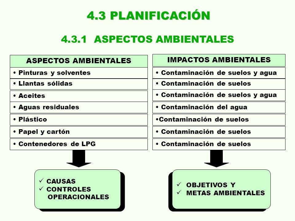 4.3 PLANIFICACIÓN ASPECTOS AMBIENTALES IMPACTOS AMBIENTALES Pinturas y solventes Contaminación de suelos y agua Llantas sólidas Contaminación de suelo