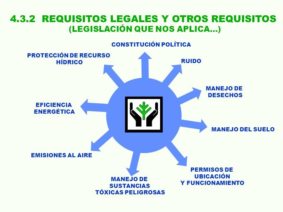 4.3.2 REQUISITOS LEGALES Y OTROS REQUISITOS (LEGISLACIÓN QUE NOS APLICA…) PROTECCIÓN DE RECURSO HÍDRICO CONSTITUCIÓN POLÍTICA RUIDO EFICIENCIA ENERGÉT