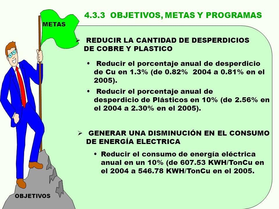 4.3.3 OBJETIVOS, METAS Y PROGRAMAS OBJETIVOS METAS REDUCIR LA CANTIDAD DE DESPERDICIOS DE COBRE Y PLASTICO Reducir el porcentaje anual de desperdicio