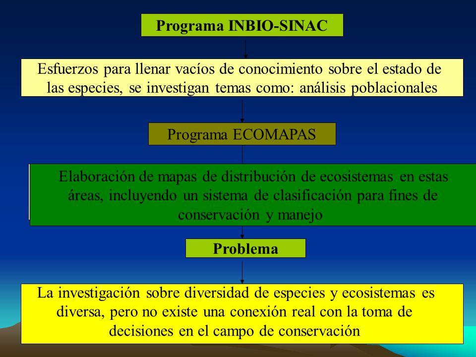 Problema Programa INBIO-SINAC Esfuerzos para llenar vacíos de conocimiento sobre el estado de las especies, se investigan temas como: análisis poblaci