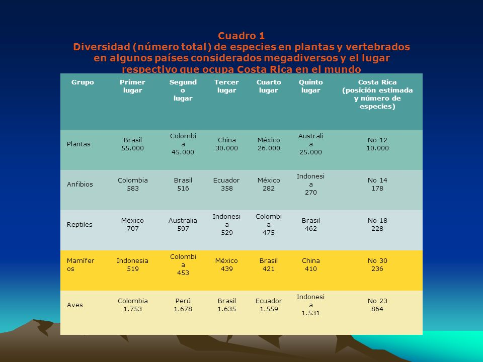 Cuadro 1 Diversidad (número total) de especies en plantas y vertebrados en algunos países considerados megadiversos y el lugar respectivo que ocupa Co