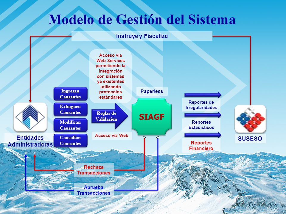 SIAGF Acceso vía Web Services permitiendo la integración con sistemas ya existentes utilizando protocolos estándares Reglas de Validación Reportes de