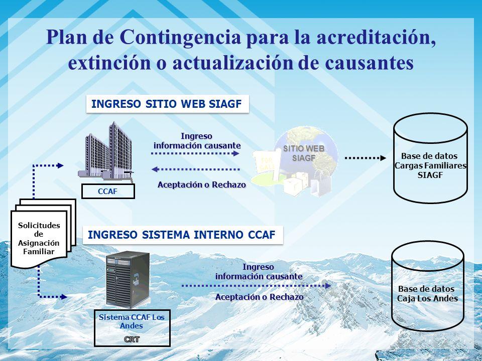 Plan de Contingencia para la acreditación, extinción o actualización de causantes SITIO WEB SIAGF Ingreso información causante información causante Ac