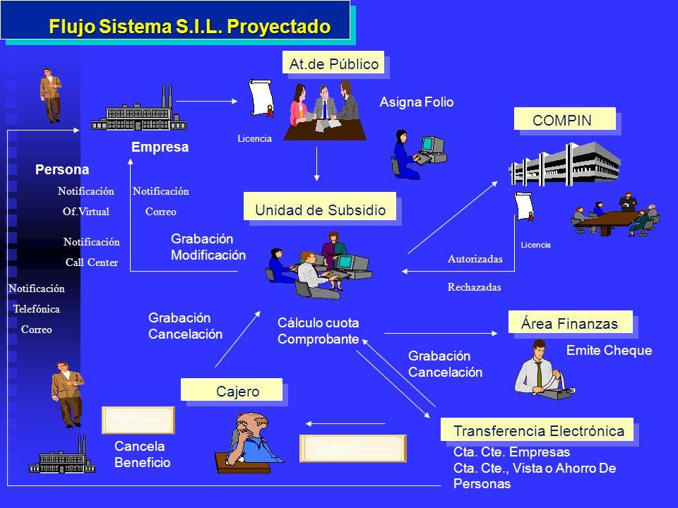 Trabajadores Dependientes Sector Privado (Artículo 4º D.F.L.
