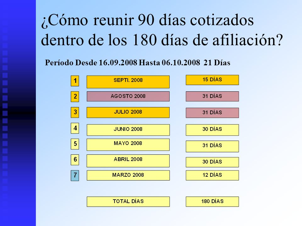 ¿Cómo reunir 90 días cotizados dentro de los 180 días de afiliación? Período Desde 16.09.2008 Hasta 06.10.2008 21 Días