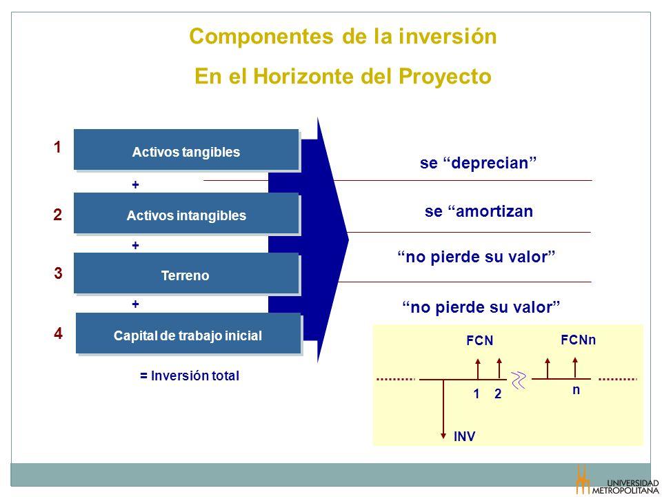 Componentes de la inversión En el Horizonte del Proyecto se deprecian se amortizan no pierde su valor FCNn FCN INV 1 2 n Capital de trabajo inicial Te
