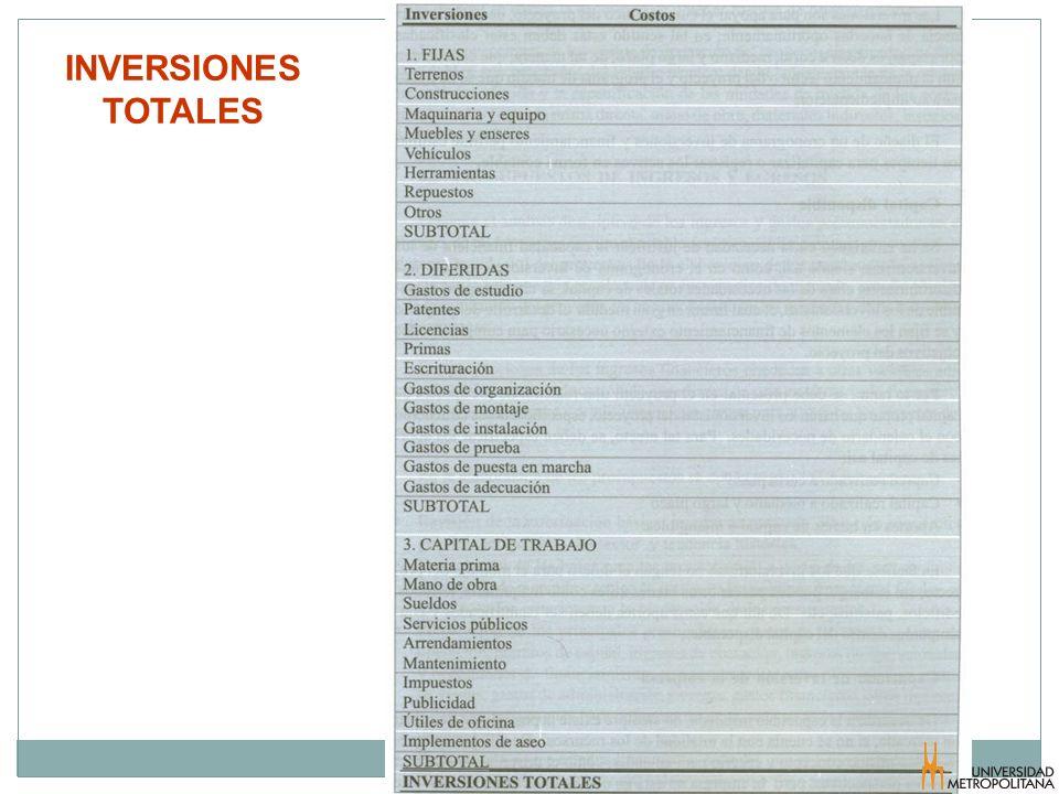 INVERSIONES TOTALES