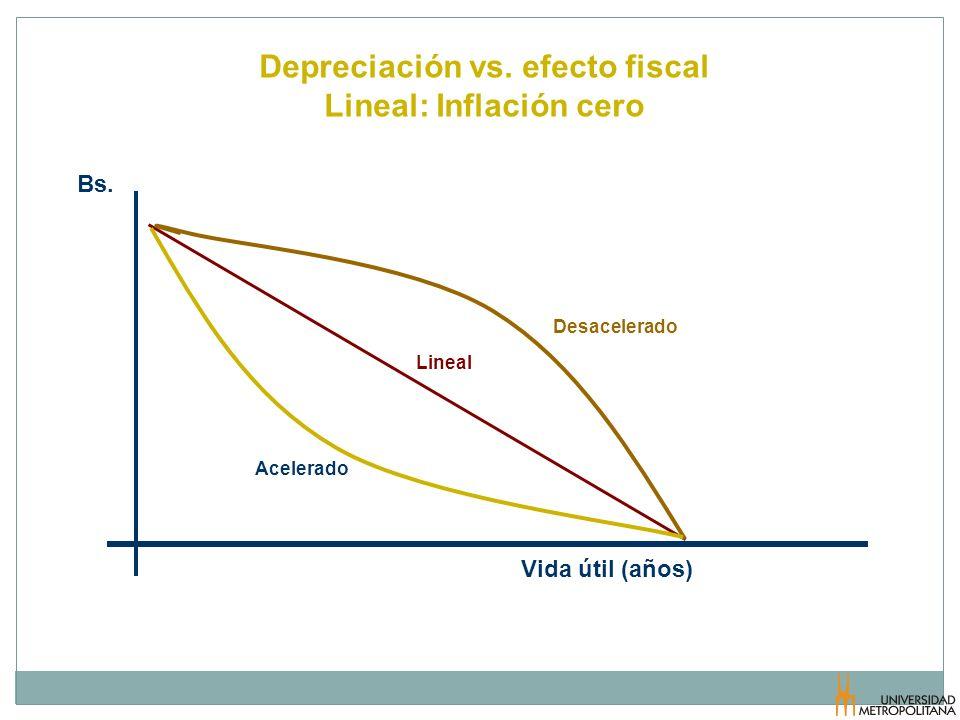 Depreciación vs. efecto fiscal Lineal: Inflación cero Lineal Desacelerado Acelerado Vida útil (años) Bs.