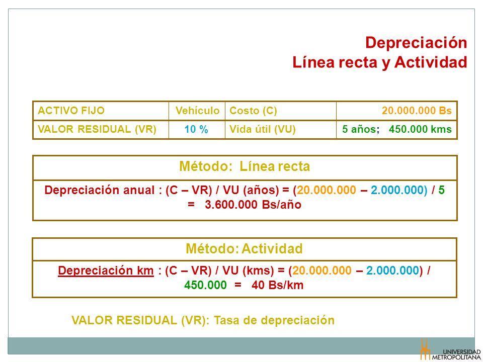 Depreciación Línea recta y Actividad 5 años; 450.000 kmsVida útil (VU)10 %VALOR RESIDUAL (VR) 20.000.000 BsCosto (C)VehículoACTIVO FIJO Depreciación a