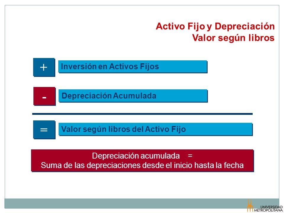 Activo Fijo y Depreciación Valor según libros + + Inversión en Activos Fijos - - Depreciación Acumulada = = Valor según libros del Activo Fijo Depreci