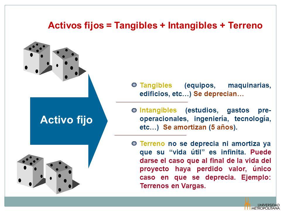 Activos fijos = Tangibles + Intangibles + Terreno Tangibles (equipos, maquinarias, edificios, etc…) Se deprecian… Intangibles (estudios, gastos pre- o