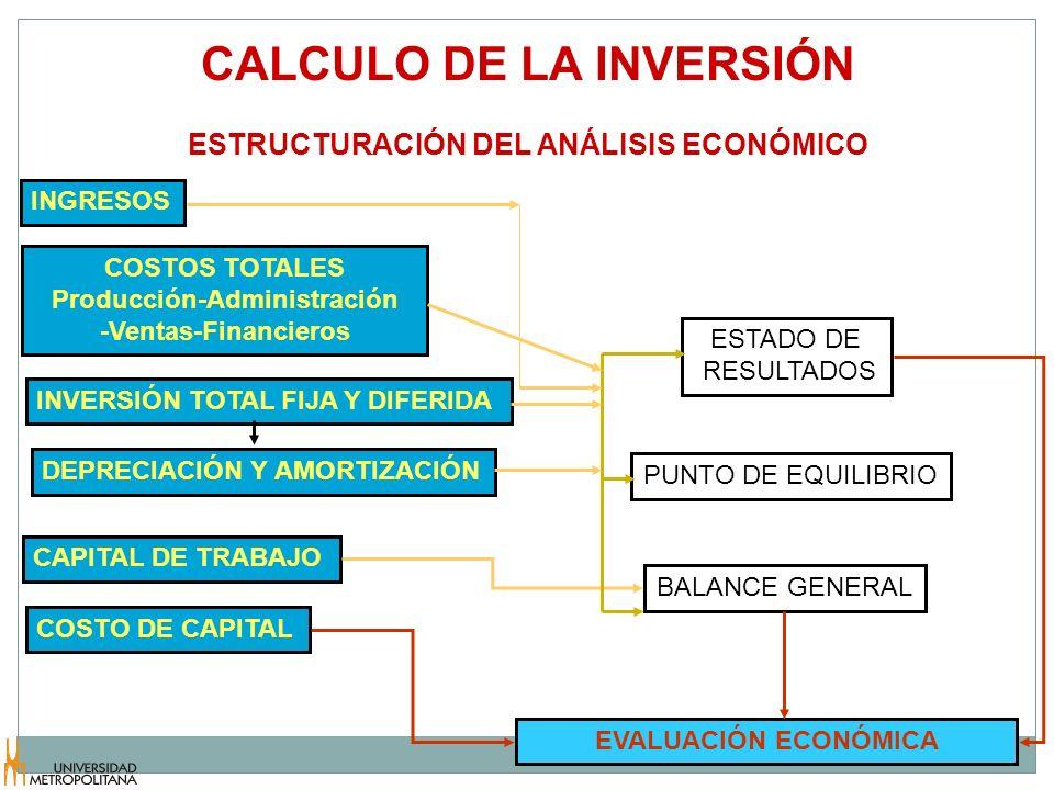 CALCULO DE LA INVERSIÓN ESTRUCTURACIÓN DEL ANÁLISIS ECONÓMICO INGRESOS INVERSIÓN TOTAL FIJA Y DIFERIDA COSTOS TOTALES Producción-Administración -Venta