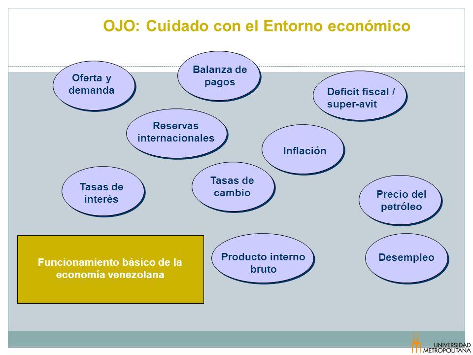 OJO: Cuidado con el Entorno económico Oferta y demanda Reservas internacionales Balanza de pagos Deficit fiscal / super-avit Inflación Producto intern