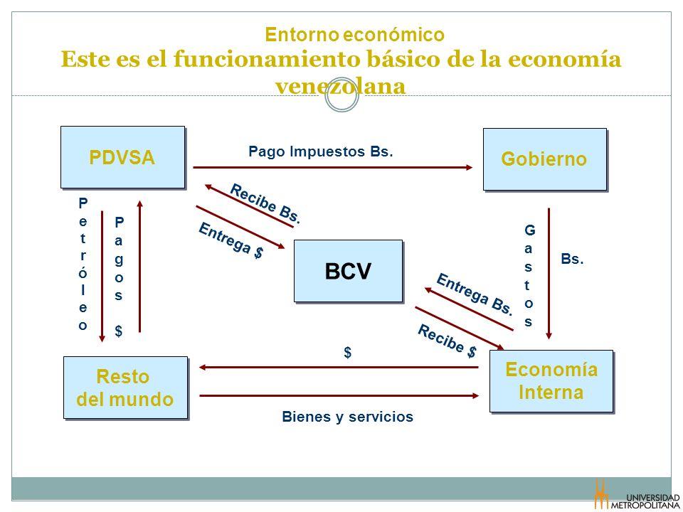 Este es el funcionamiento básico de la economía venezolana PDVSA Gobierno Resto del mundo BCV Bienes y servicios $ Pago Impuestos Bs. Entrega Bs. Entr