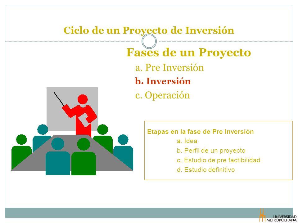 Ciclo de un Proyecto de Inversión Fases de un Proyecto a. Pre Inversión b. Inversión c. Operación Etapas en la fase de Pre Inversión a. Idea b. Perfil