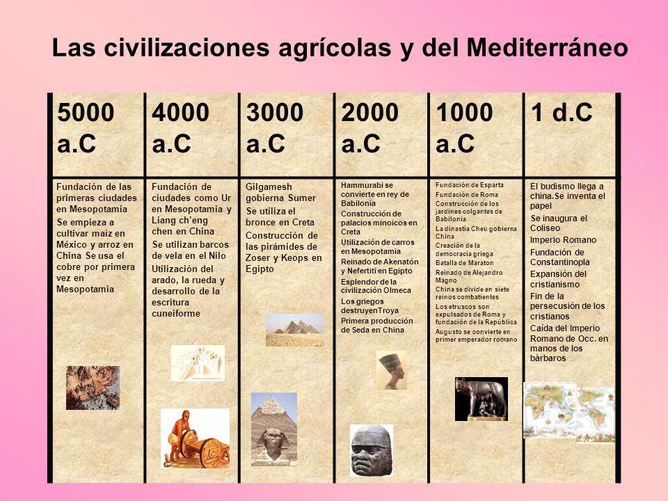 Las civilizaciones agrícolas y del Mediterráneo 5000 a.C 4000 a.C 3000 a.C 2000 a.C 1000 a.C 1 d.C Fundación de las primeras ciudades en Mesopotamia S