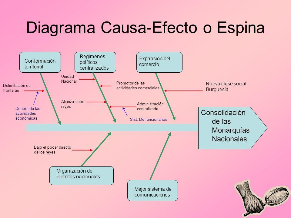Diagrama Causa-Efecto o Espina Consolidación de las Monarquías Nacionales Expansión del comercio Regímenes políticos centralizados Conformación territ