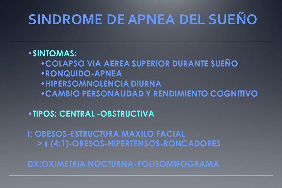 SINDROME DE APNEA DEL SUEÑO SINTOMAS: COLAPSO VIA AEREA SUPERIOR DURANTE SUEÑO RONQUIDO-APNEA HIPERSOMNOLENCIA DIURNA CAMBIO PERSONALIDAD Y RENDIMIENTO COGNITIVO TIPOS: CENTRAL -OBSTRUCTIVA I: OBESOS-ESTRUCTURA MAXILO FACIAL > (4:1)-OBESOS-HIPERTENSOS-RONCADORES DX:OXIMETRIA NOCTURNA-POLISOMNOGRAMA