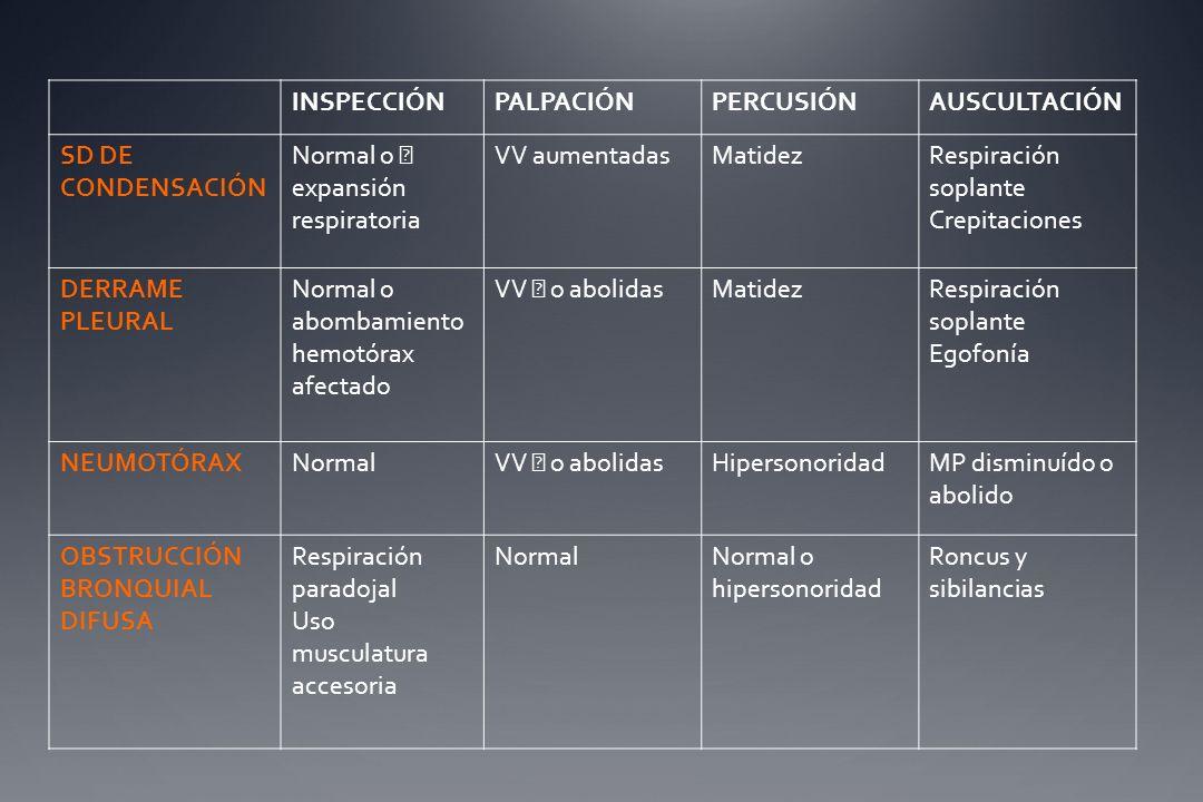 INSPECCIÓNPALPACIÓNPERCUSIÓNAUSCULTACIÓN SD DE CONDENSACIÓN Normal o expansión respiratoria VV aumentadasMatidezRespiración soplante Crepitaciones DER