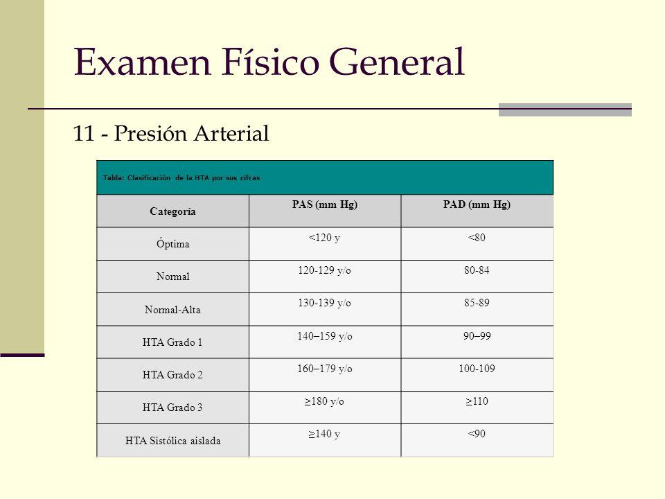Examen Físico General 11 - Presión Arterial Tabla: Clasificación de la HTA por sus cifras Categoría PAS (mm Hg)PAD (mm Hg) Óptima <120 y<80 Normal 120