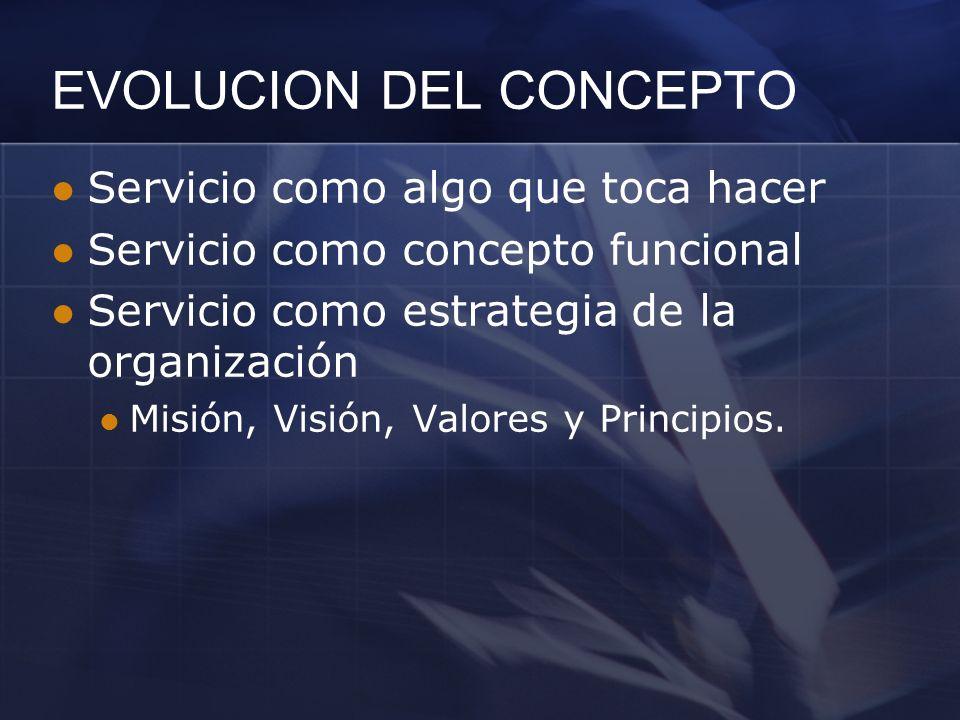 EVOLUCION DEL CONCEPTO Servicio como algo que toca hacer Servicio como concepto funcional Servicio como estrategia de la organización Misión, Visión,