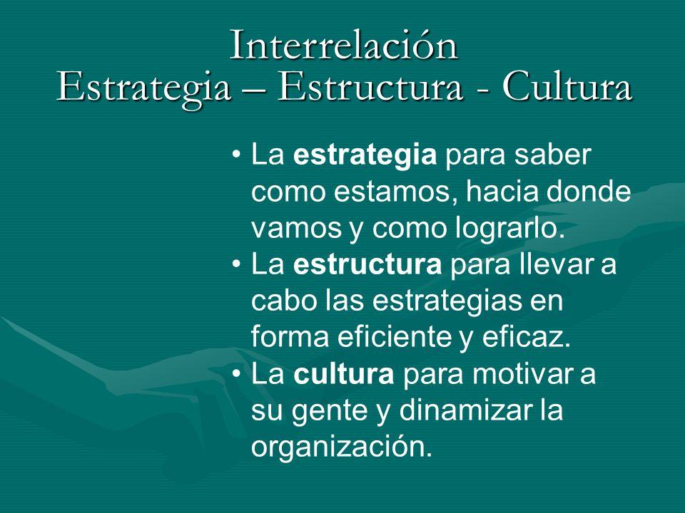 La estrategia para saber como estamos, hacia donde vamos y como lograrlo. La estructura para llevar a cabo las estrategias en forma eficiente y eficaz