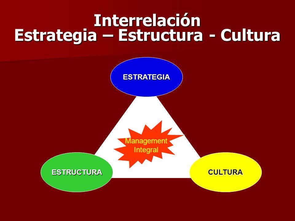 Management Integral Interrelación Estrategia – Estructura - Cultura ESTRATEGIA ESTRUCTURACULTURA
