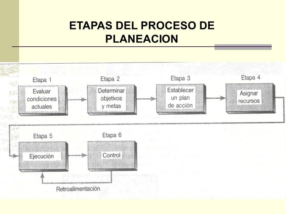 ETAPAS DEL PROCESO DE PLANEACION