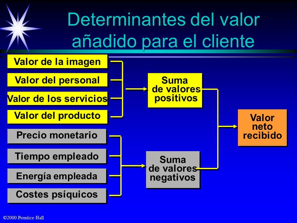 ©2000 Prentice Hall Brechas del Cliente Expectativa del servicio Realización del servicio Brecha del Cliente