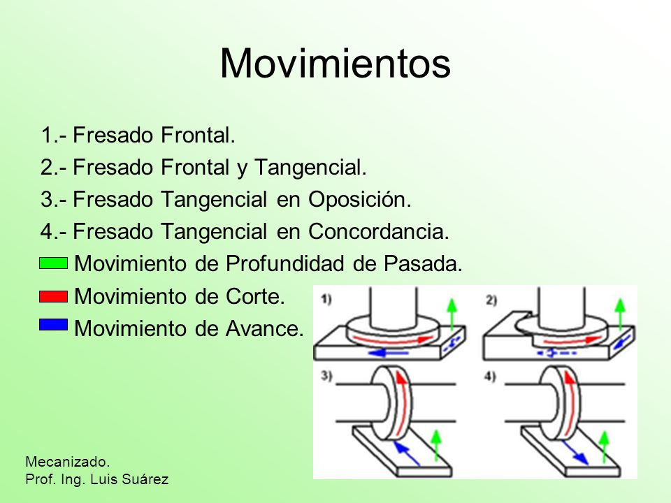 Movimientos 1.- Fresado Frontal. 2.- Fresado Frontal y Tangencial. 3.- Fresado Tangencial en Oposición. 4.- Fresado Tangencial en Concordancia. Movimi