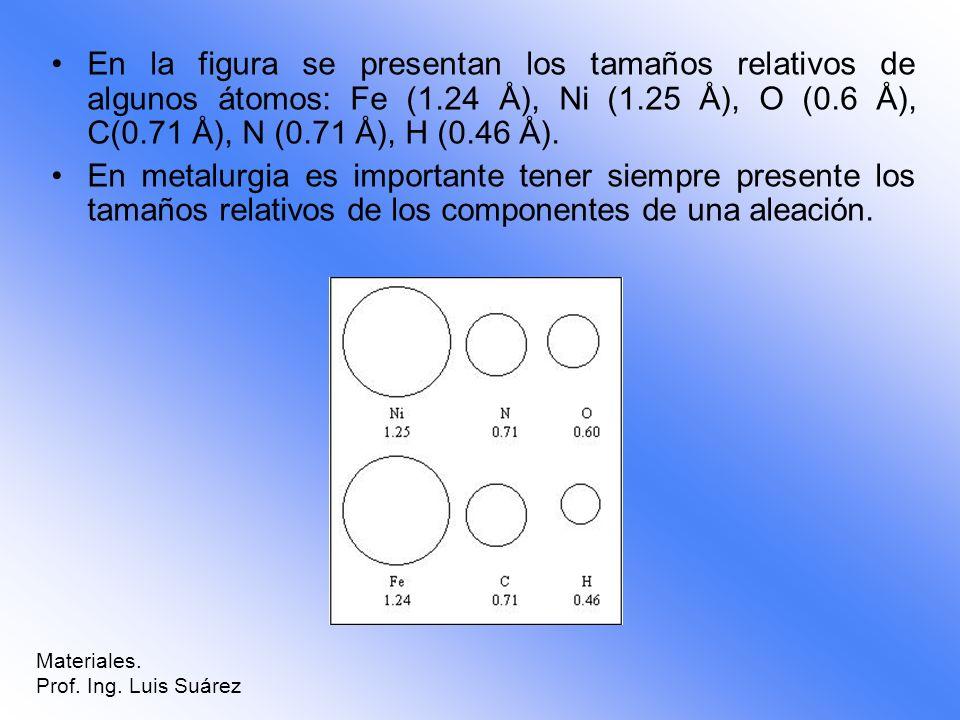 En la figura se presentan los tamaños relativos de algunos átomos: Fe (1.24 Å), Ni (1.25 Å), O (0.6 Å), C(0.71 Å), N (0.71 Å), H (0.46 Å). En metalurg