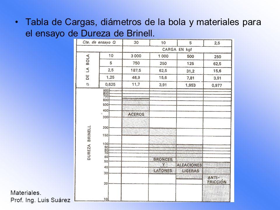 Tabla de Cargas, diámetros de la bola y materiales para el ensayo de Dureza de Brinell. Materiales. Prof. Ing. Luis Suárez
