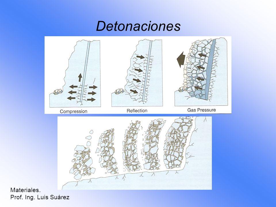 Detonaciones Materiales. Prof. Ing. Luis Suárez