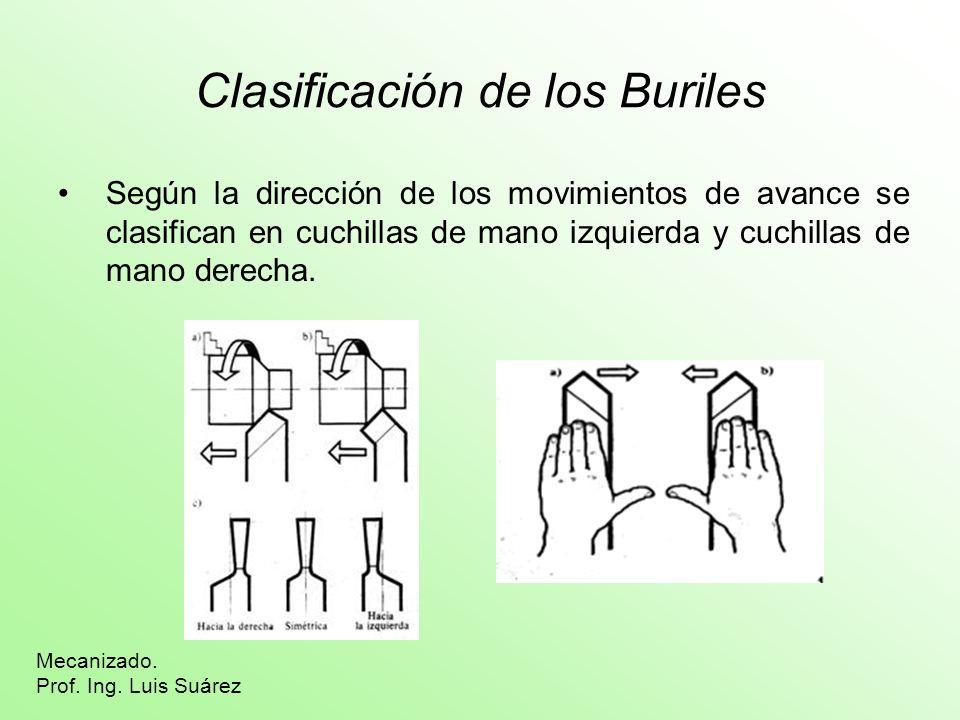 Clasificación de los Buriles Según la dirección de los movimientos de avance se clasifican en cuchillas de mano izquierda y cuchillas de mano derecha.