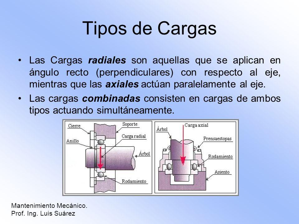 Tipos de Cargas Las Cargas radiales son aquellas que se aplican en ángulo recto (perpendiculares) con respecto al eje, mientras que las axiales actúan