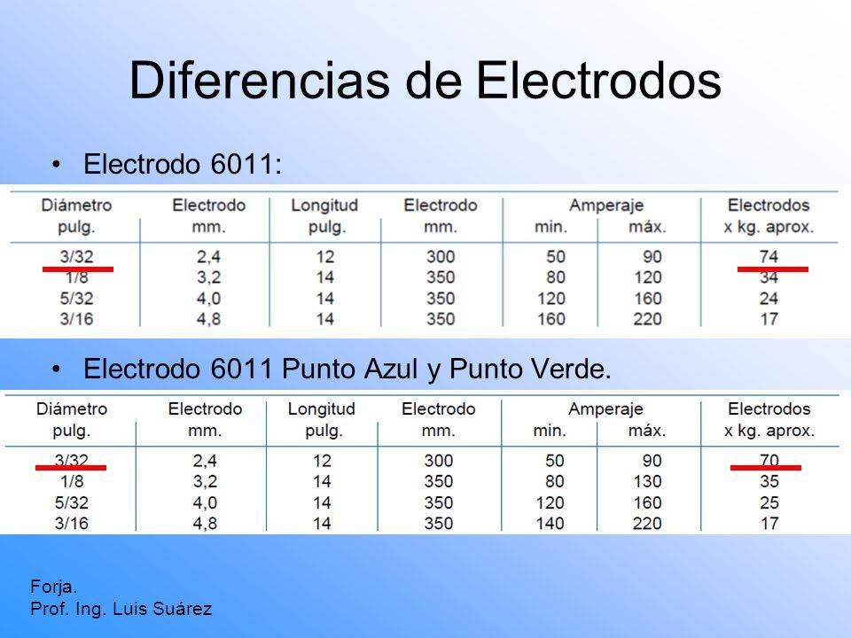 Diferencias de Electrodos Forja. Prof. Ing. Luis Suárez Electrodo 6011: Electrodo 6011 Punto Azul y Punto Verde.