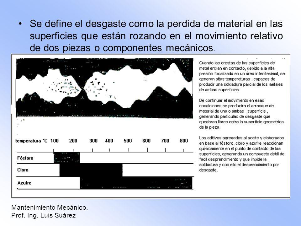 Se define el desgaste como la perdida de material en las superficies que están rozando en el movimiento relativo de dos piezas o componentes mecánicos