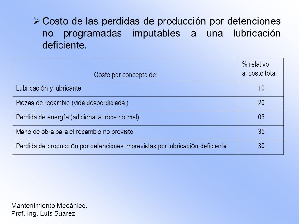 Costo de las perdidas de producción por detenciones no programadas imputables a una lubricación deficiente. Costo por concepto de: % relativo al costo