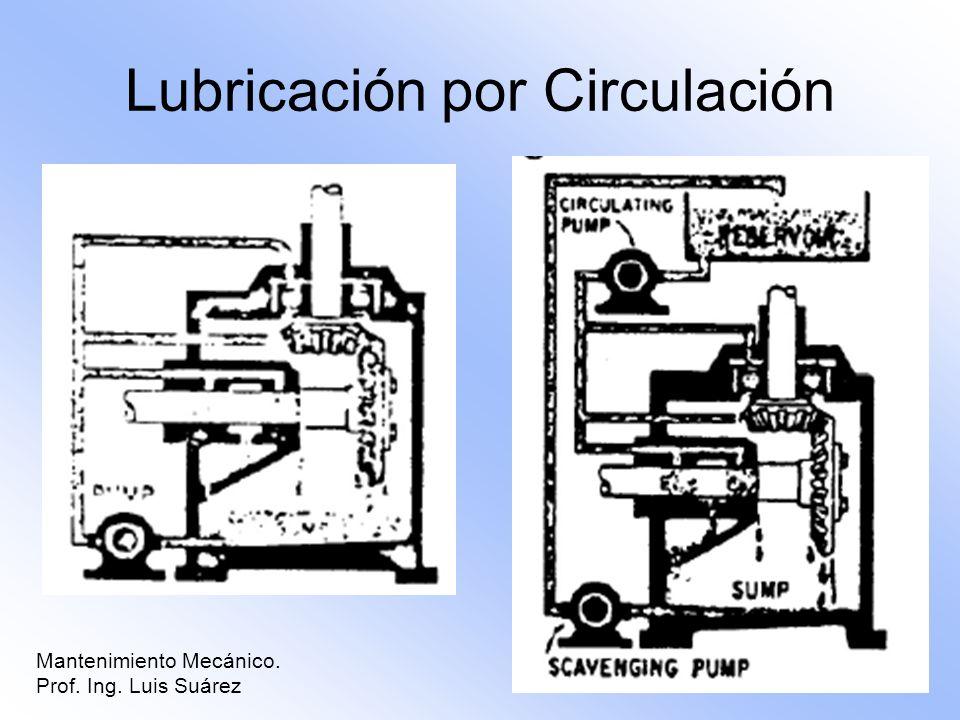 Mantenimiento Mecánico. Prof. Ing. Luis Suárez Lubricación por Circulación