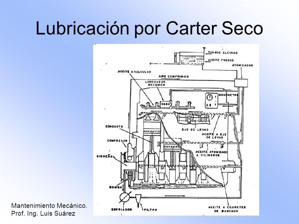 Mantenimiento Mecánico. Prof. Ing. Luis Suárez Lubricación por Carter Seco