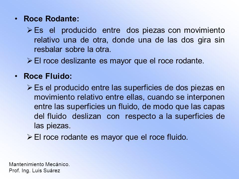 Roce Rodante: Es el producido entre dos piezas con movimiento relativo una de otra, donde una de las dos gira sin resbalar sobre la otra. El roce desl