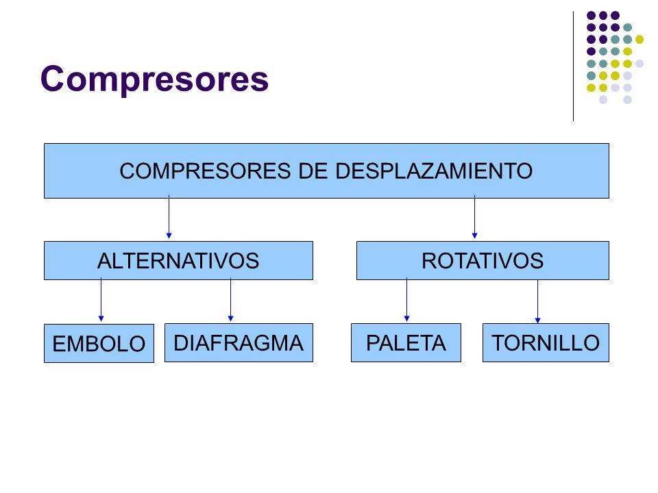 Compresores COMPRESORES DE DESPLAZAMIENTO ALTERNATIVOSROTATIVOS EMBOLO PALETADIAFRAGMATORNILLO