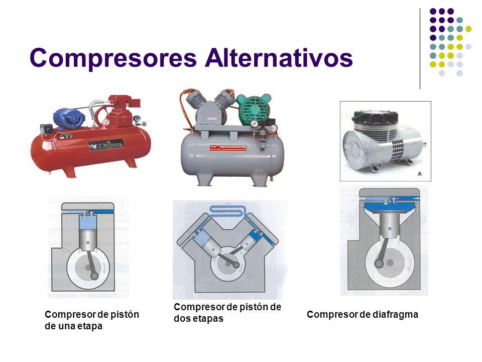 Compresores Alternativos Compresor de pistón de una etapa Compresor de pistón de dos etapas Compresor de diafragma