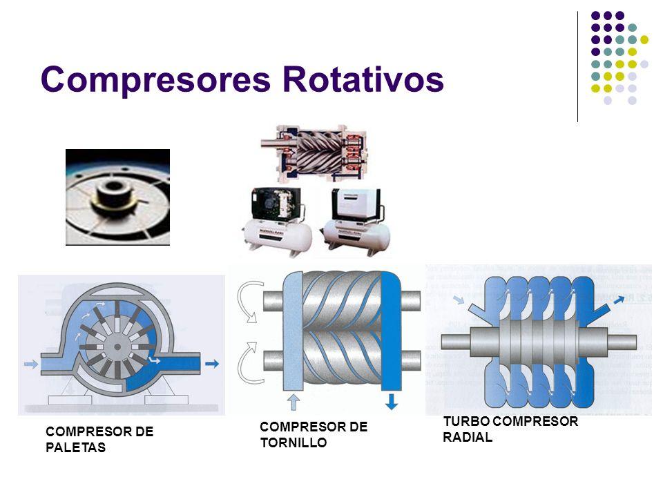 Compresores Rotativos COMPRESOR DE PALETAS COMPRESOR DE TORNILLO TURBO COMPRESOR RADIAL