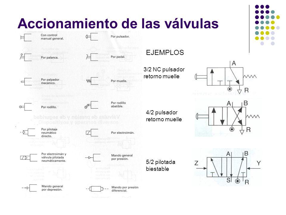 Accionamiento de las válvulas 3/2 NC pulsador retorno muelle 4/2 pulsador retorno muelle 5/2 pilotada biestable EJEMPLOS